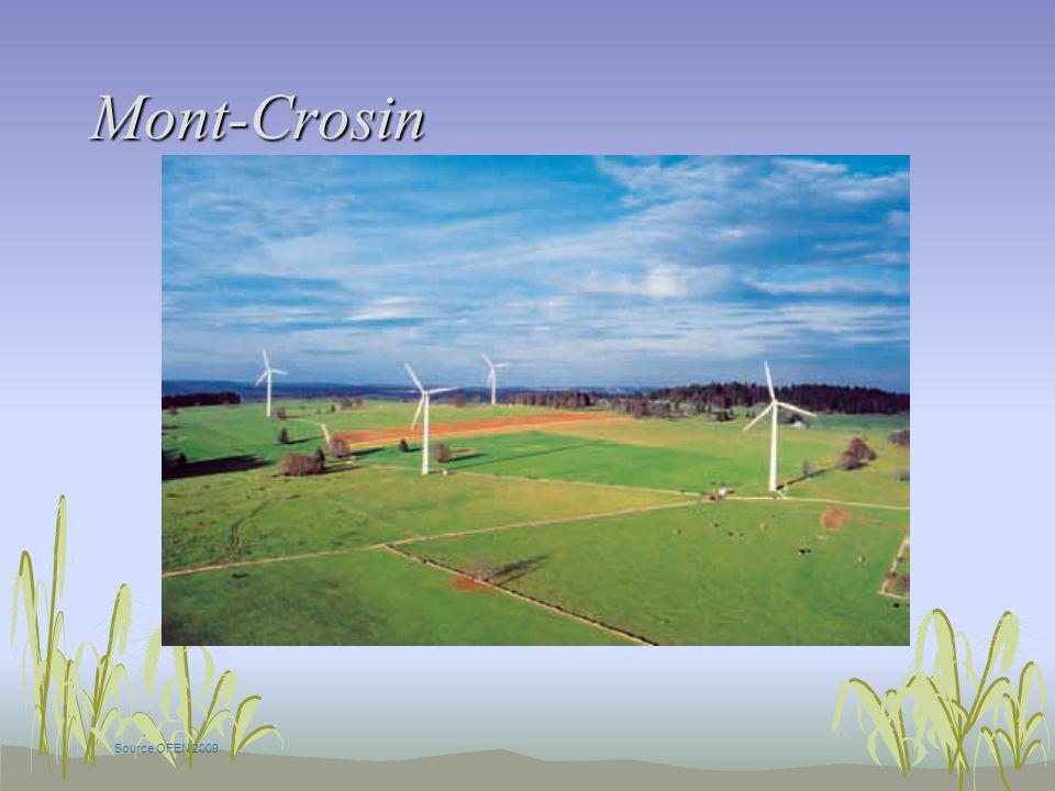 Mont-Crosin Source OFEN 2009