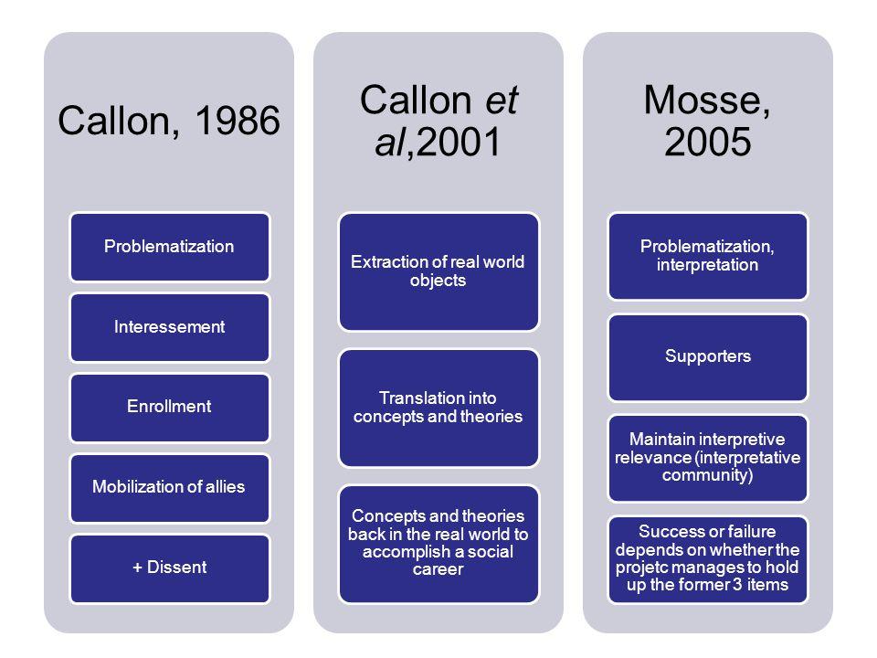 Callon, 1986 ProblematizationInteressementEnrollmentMobilization of allies+ Dissent Callon et al,2001 Extraction of real world objects Translation int