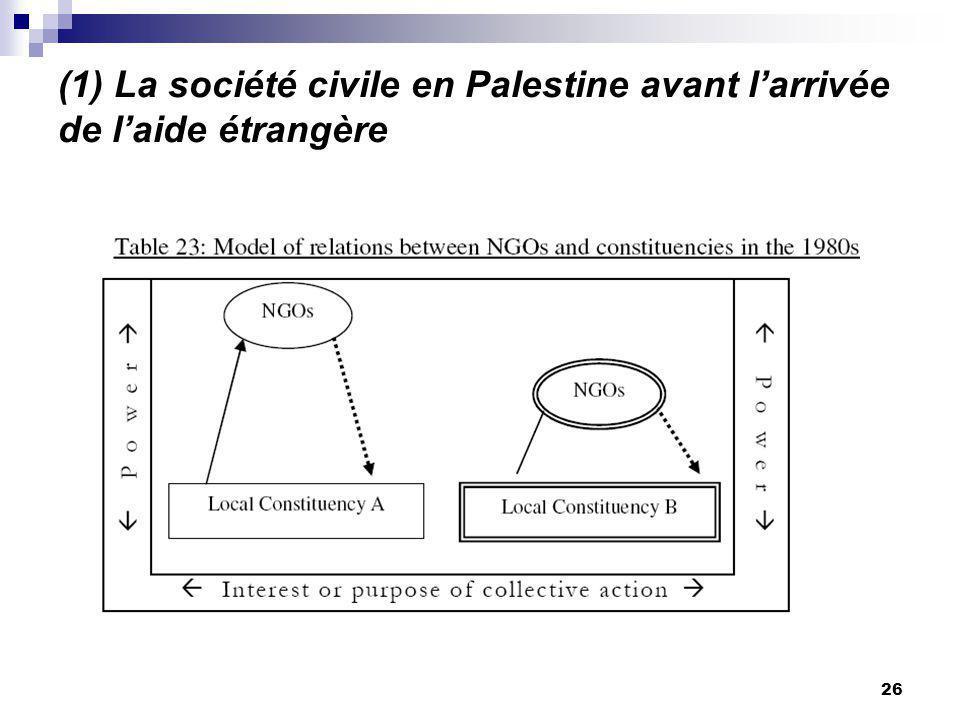 26 (1) La société civile en Palestine avant larrivée de laide étrangère