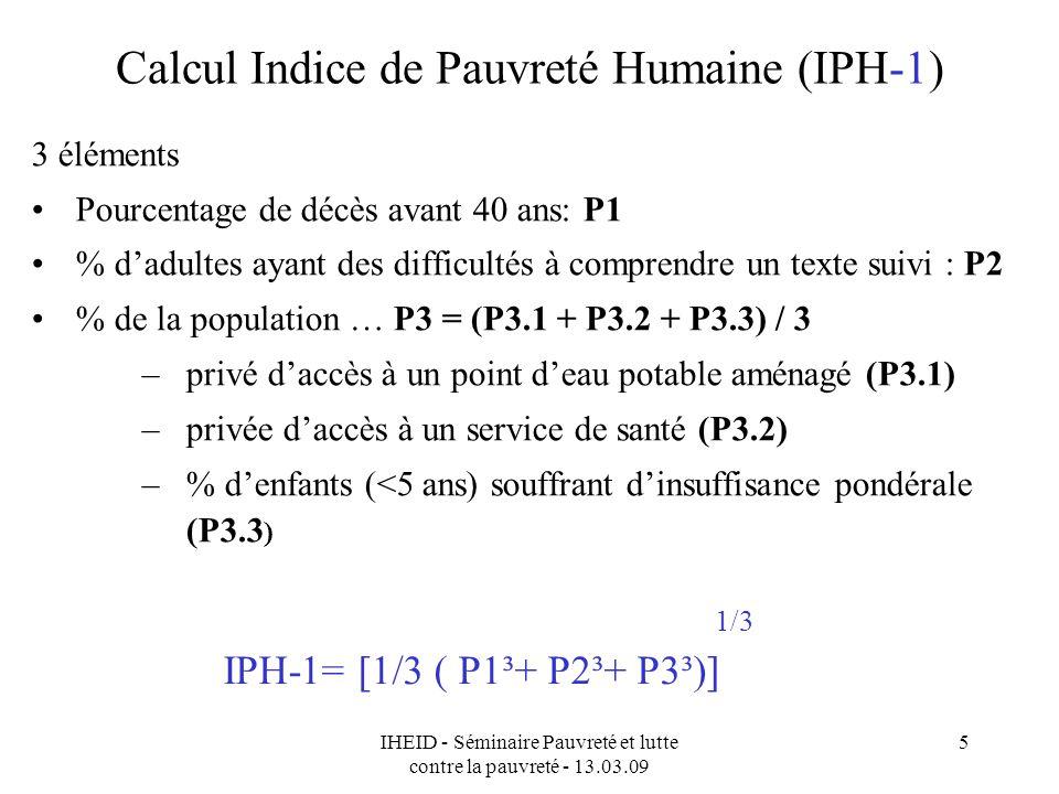 IHEID - Séminaire Pauvreté et lutte contre la pauvreté - 13.03.09 5 Calcul Indice de Pauvreté Humaine (IPH-1) 3 éléments Pourcentage de décès avant 40 ans: P1 % dadultes ayant des difficultés à comprendre un texte suivi : P2 % de la population … P3 = (P3.1 + P3.2 + P3.3) / 3 –privé daccès à un point deau potable aménagé (P3.1) –privée daccès à un service de santé (P3.2) –% denfants (<5 ans) souffrant dinsuffisance pondérale (P3.3 ) IPH-1= [1/3 ( P1³+ P2³+ P3³)] 1/3