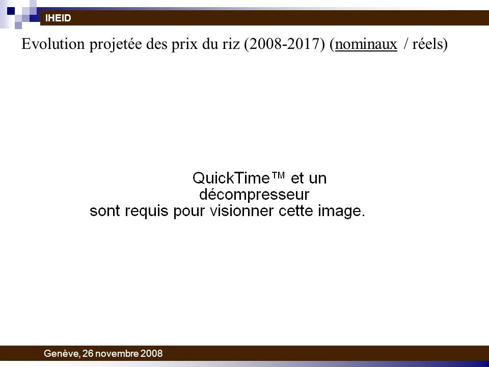 Evolution projetée des prix du riz (2008-2017) (nominaux / réels) IHEID Genève, 26 novembre 2008