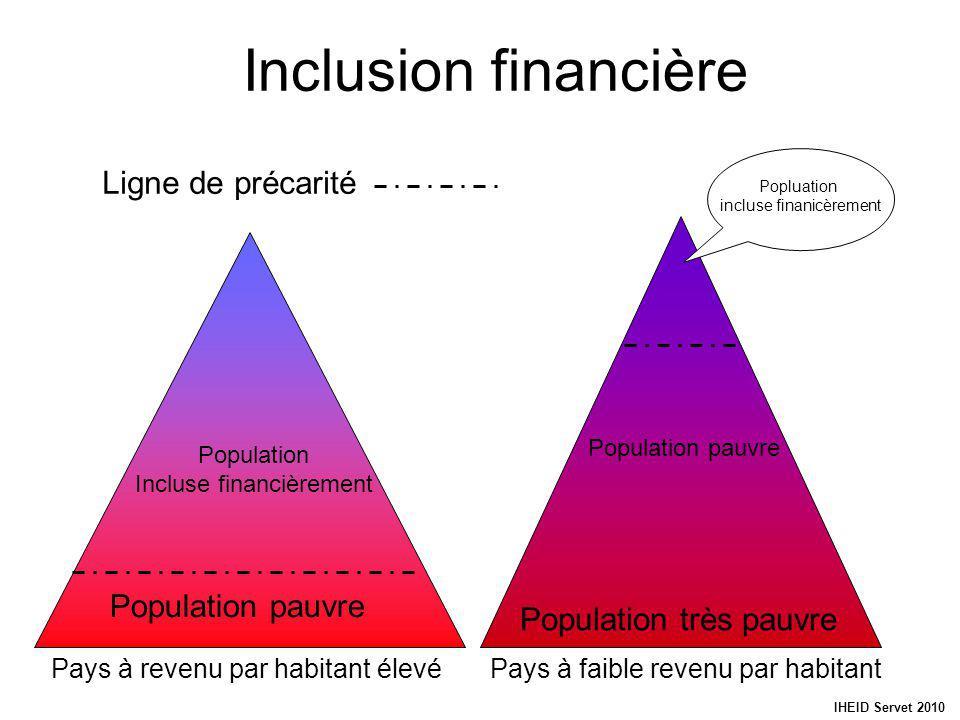 Inclusion financière Population pauvre Population très pauvre Population pauvre Population Incluse financièrement Pays à revenu par habitant élevéPays à faible revenu par habitant Ligne de précarité Popluation incluse finanicèrement IHEID Servet 2010