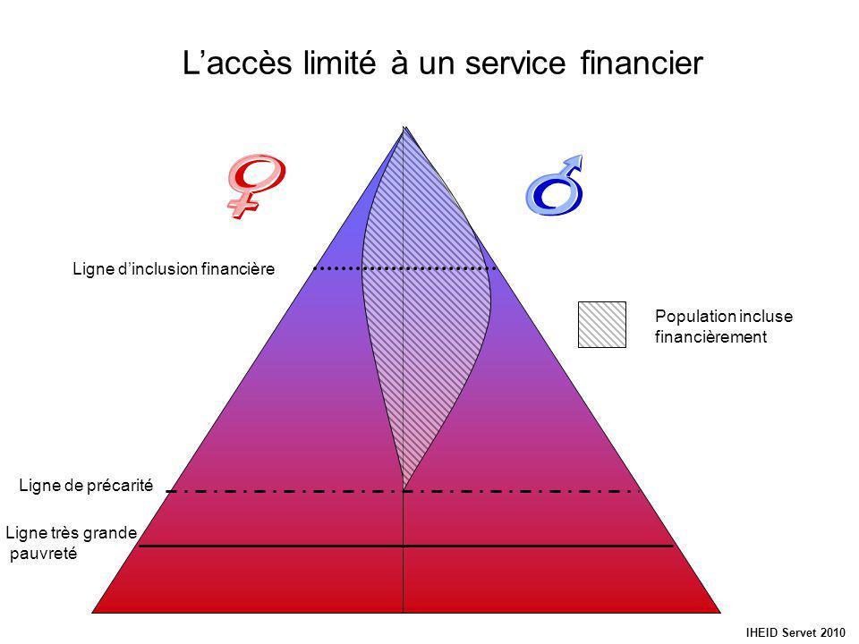Laccès limité à un service financier Ligne très grande pauvreté Ligne de précarité IHEID Servet 2010 Ligne dinclusion financière Population incluse financièrement