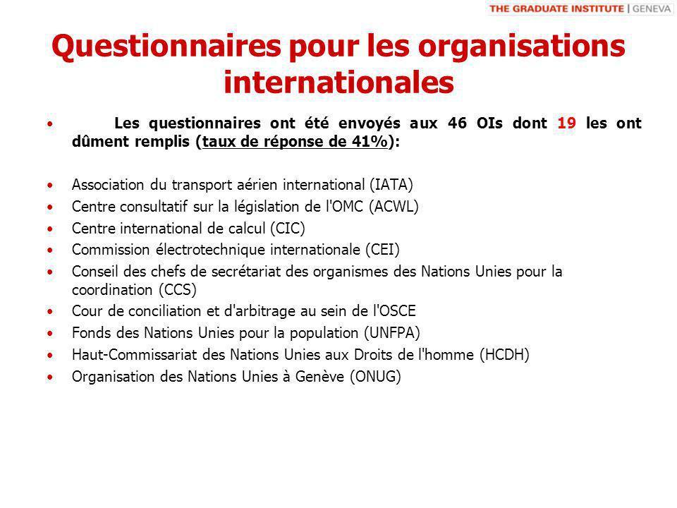 Questionnaires pour les organisations internationales Les questionnaires ont été envoyés aux 46 OIs dont 19 les ont dûment remplis (taux de réponse de 41%): Association du transport aérien international (IATA) Centre consultatif sur la législation de l OMC (ACWL) Centre international de calcul (CIC) Commission électrotechnique internationale (CEI) Conseil des chefs de secrétariat des organismes des Nations Unies pour la coordination (CCS) Cour de conciliation et d arbitrage au sein de l OSCE Fonds des Nations Unies pour la population (UNFPA) Haut-Commissariat des Nations Unies aux Droits de l homme (HCDH) Organisation des Nations Unies à Genève (ONUG)