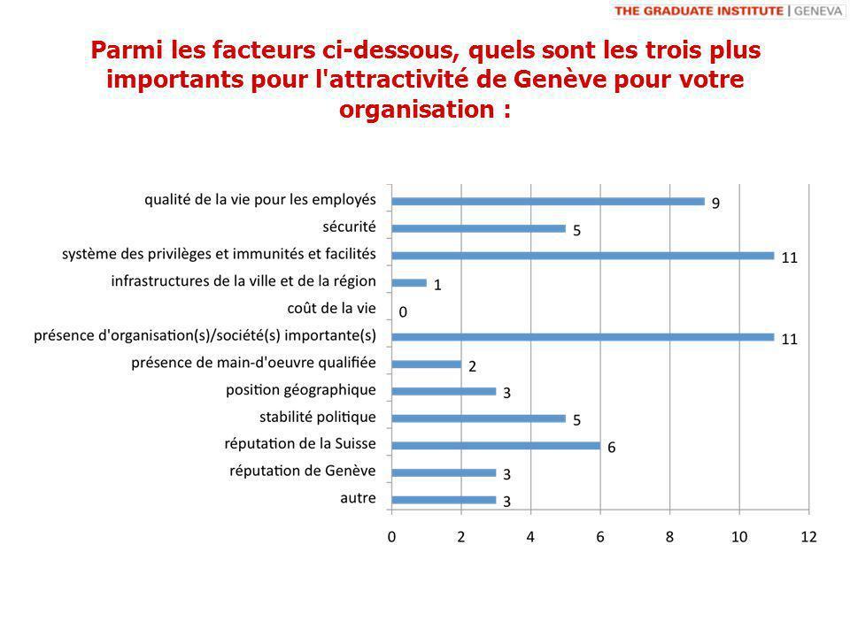 Parmi les facteurs ci-dessous, quels sont les trois plus importants pour l attractivité de Genève pour votre organisation :