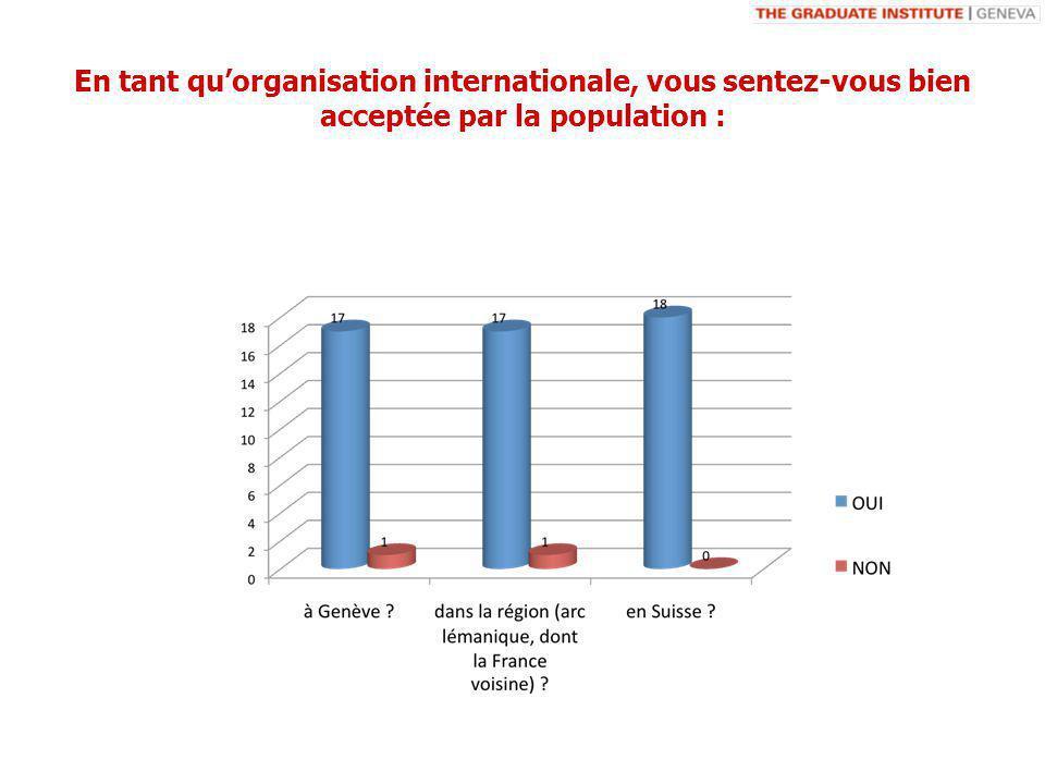 En tant quorganisation internationale, vous sentez-vous bien acceptée par la population :