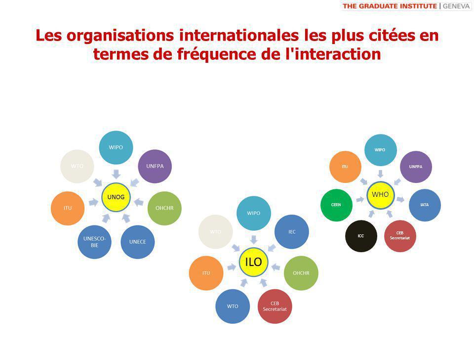 Les organisations internationales les plus citées en termes de fréquence de l interaction WHO WIPOUNFPAIATA CEB Secretariat ICCCERNITU