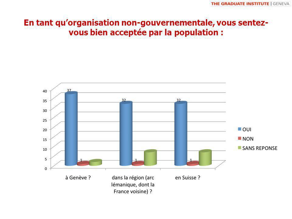 En tant quorganisation non-gouvernementale, vous sentez- vous bien acceptée par la population :