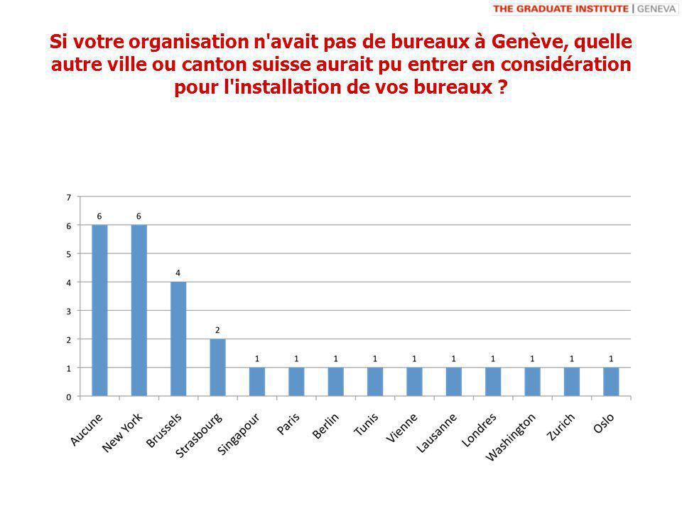Si votre organisation n avait pas de bureaux à Genève, quelle autre ville ou canton suisse aurait pu entrer en considération pour l installation de vos bureaux