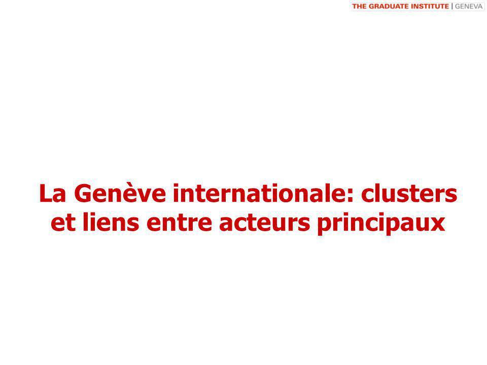 La Genève internationale: clusters et liens entre acteurs principaux