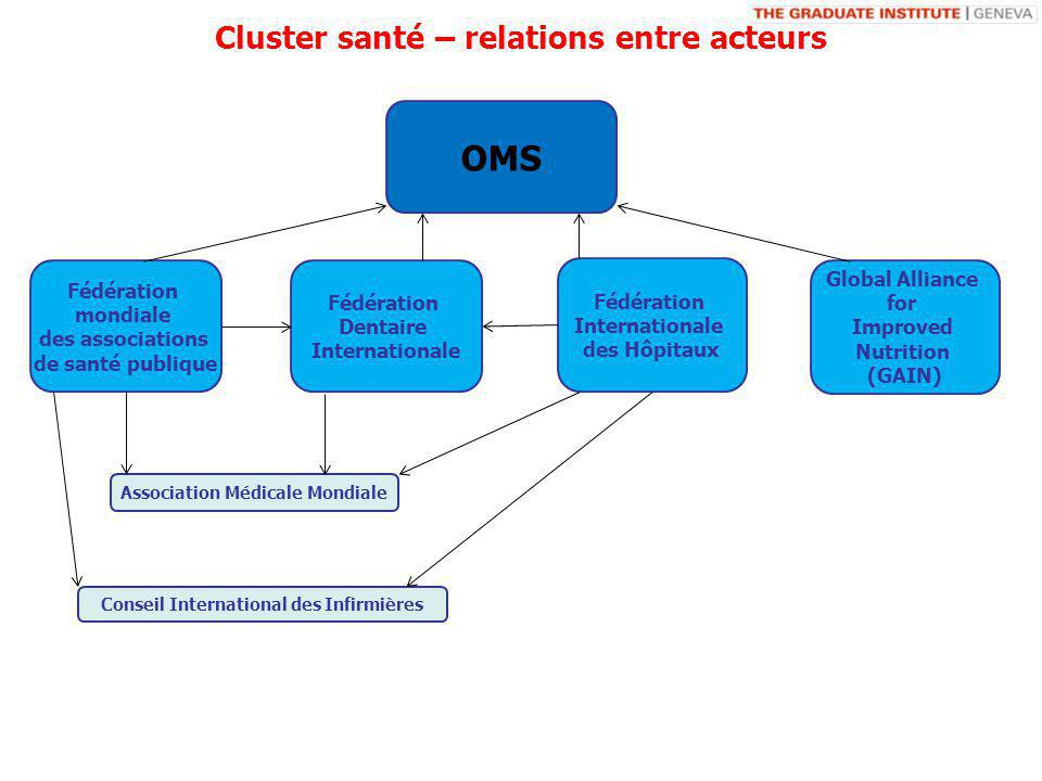 Conseil International des Infirmières Fédération Dentaire Internationale Association Médicale Mondiale Fédération Internationale des Hôpitaux OMS Fédération mondiale des associations de santé publique Global Alliance for Improved Nutrition (GAIN) Cluster santé – relations entre acteurs