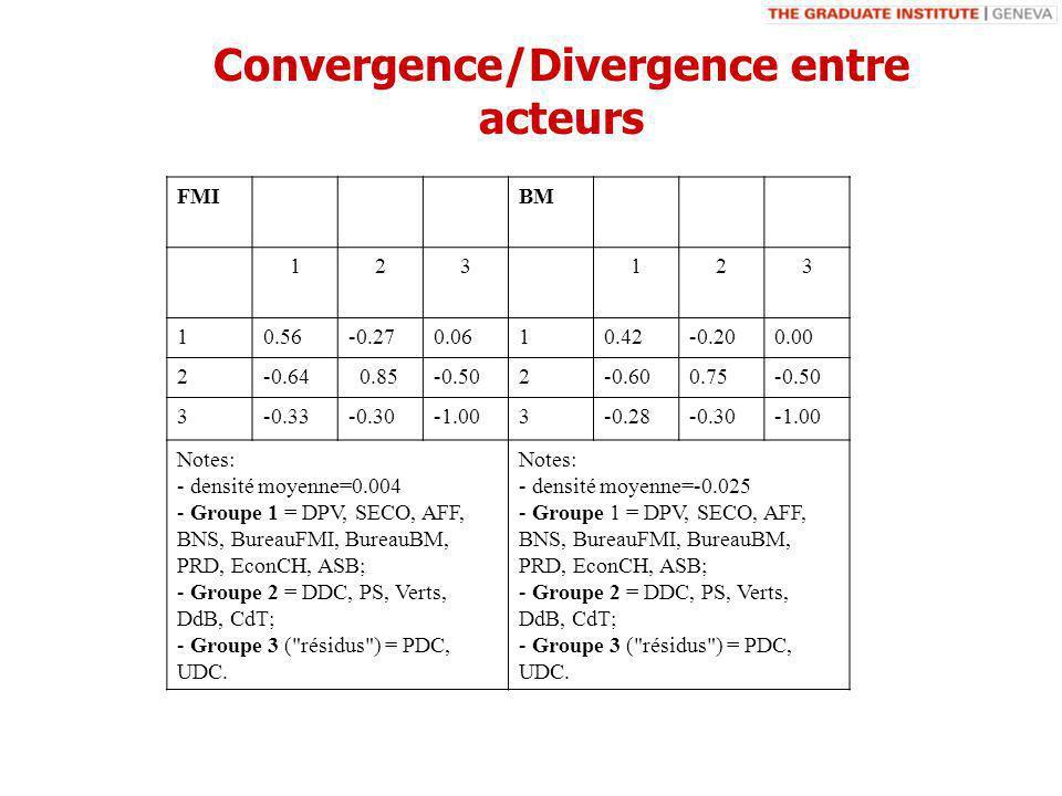 Convergence/Divergence entre acteurs FMIBM 123123 10.56-0.270.0610.42-0.200.00 2-0.64 0.85-0.502-0.600.75-0.50 3-0.33-0.303-0.28-0.30 Notes: - densité moyenne=0.004 - Groupe 1 = DPV, SECO, AFF, BNS, BureauFMI, BureauBM, PRD, EconCH, ASB; - Groupe 2 = DDC, PS, Verts, DdB, CdT; - Groupe 3 ( résidus ) = PDC, UDC.