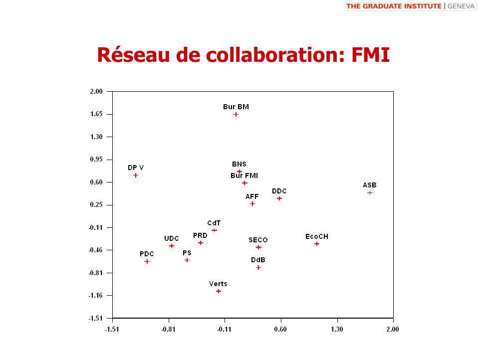Réseau de collaboration: FMI