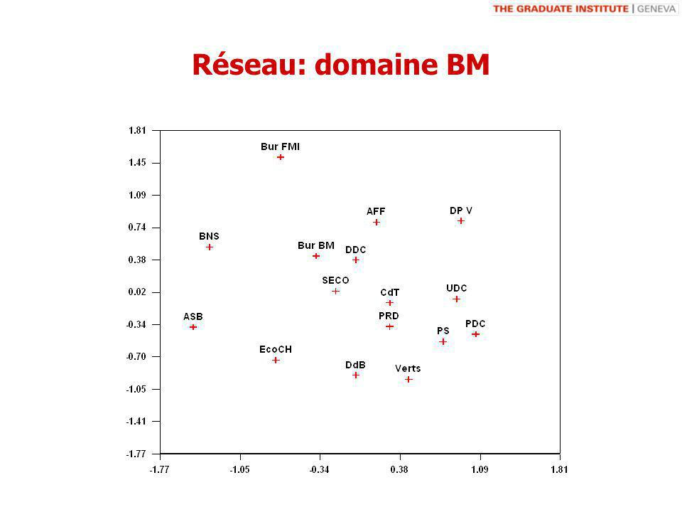Réseau: domaine BM
