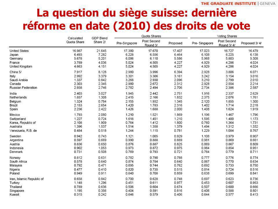 La question du siège suisse: dernière réforme en date (2010) des droits de vote