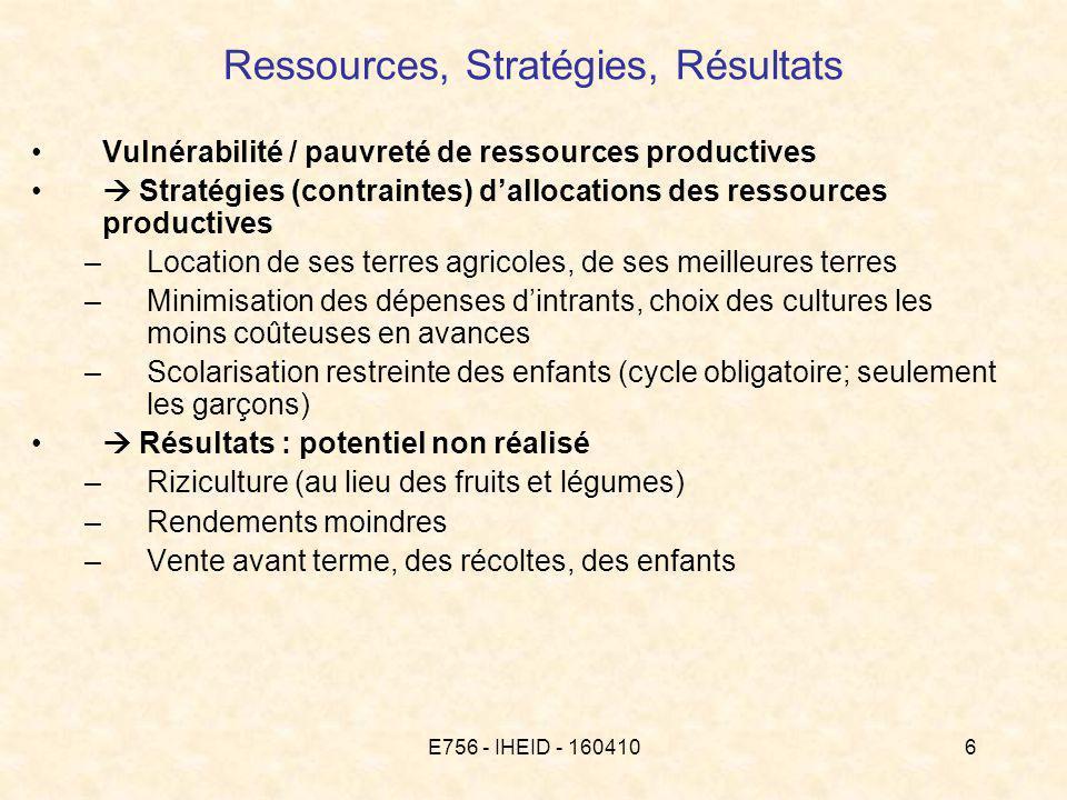 E756 - IHEID - 1604106 Ressources, Stratégies, Résultats Vulnérabilité / pauvreté de ressources productives Stratégies (contraintes) dallocations des ressources productives –Location de ses terres agricoles, de ses meilleures terres –Minimisation des dépenses dintrants, choix des cultures les moins coûteuses en avances –Scolarisation restreinte des enfants (cycle obligatoire; seulement les garçons) Résultats : potentiel non réalisé –Riziculture (au lieu des fruits et légumes) –Rendements moindres –Vente avant terme, des récoltes, des enfants