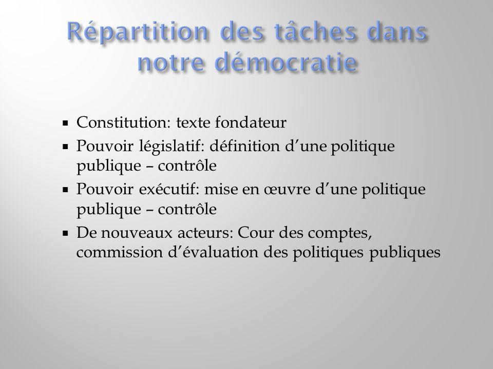 Constitution: texte fondateur Pouvoir législatif: définition dune politique publique – contrôle Pouvoir exécutif: mise en œuvre dune politique publiqu