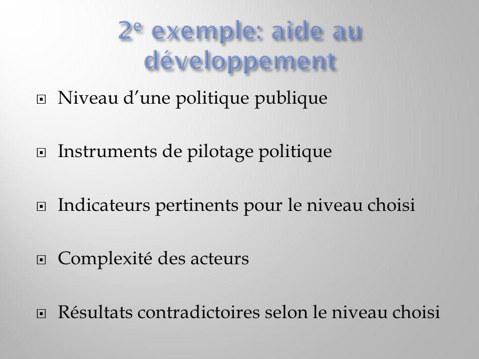Niveau dune politique publique Instruments de pilotage politique Indicateurs pertinents pour le niveau choisi Complexité des acteurs Résultats contradictoires selon le niveau choisi