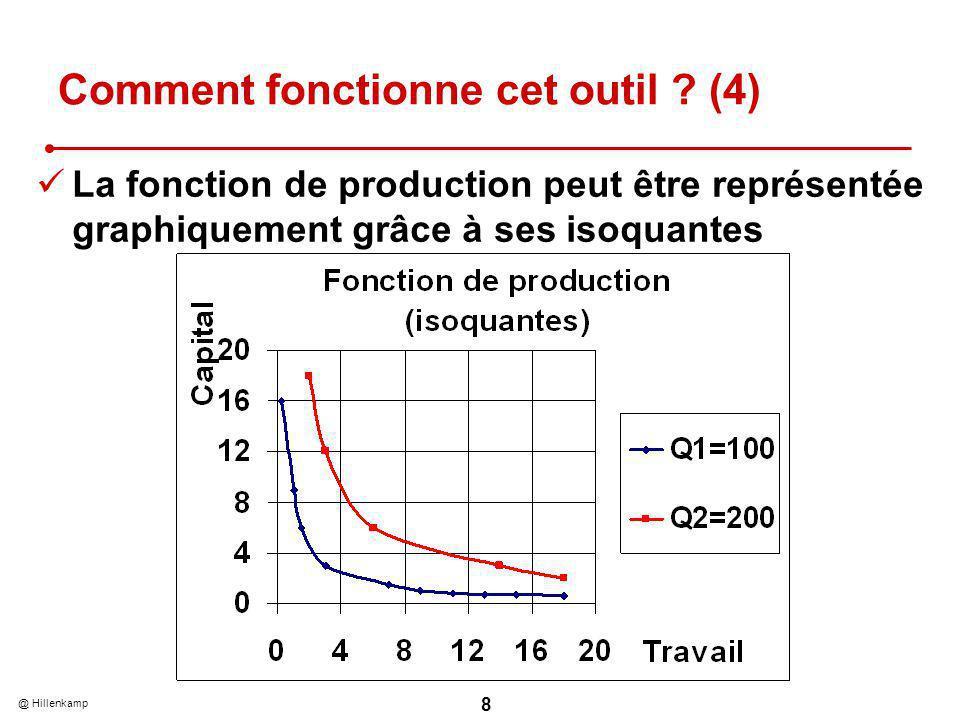 @ Hillenkamp 8 La fonction de production peut être représentée graphiquement grâce à ses isoquantes Comment fonctionne cet outil .