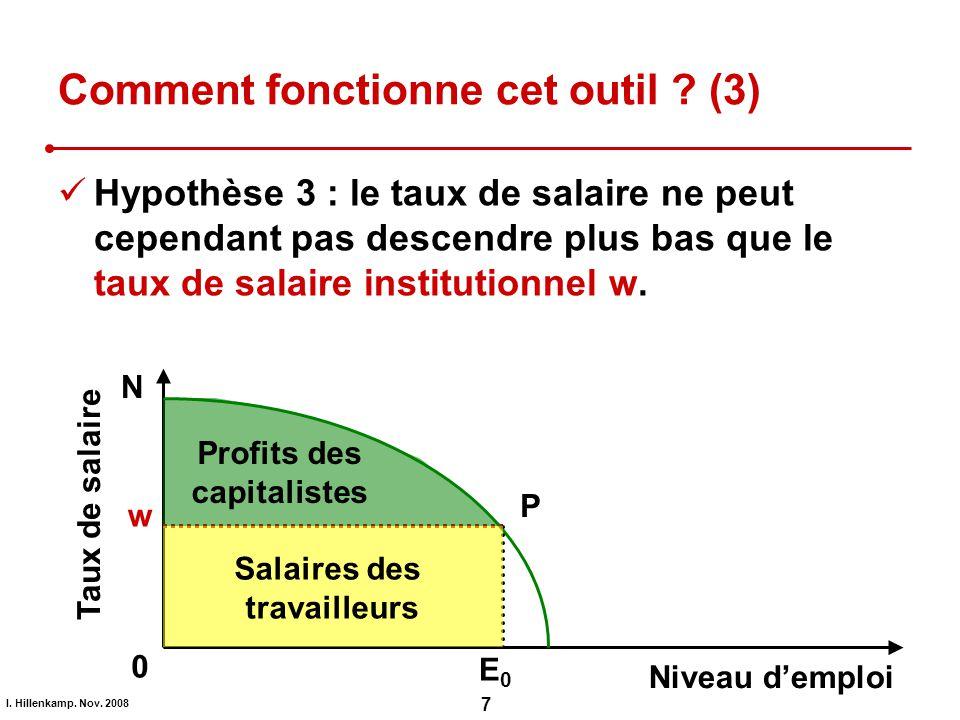 I. Hillenkamp. Nov. 2008 7 Comment fonctionne cet outil ? (3) Hypothèse 3 : le taux de salaire ne peut cependant pas descendre plus bas que le taux de