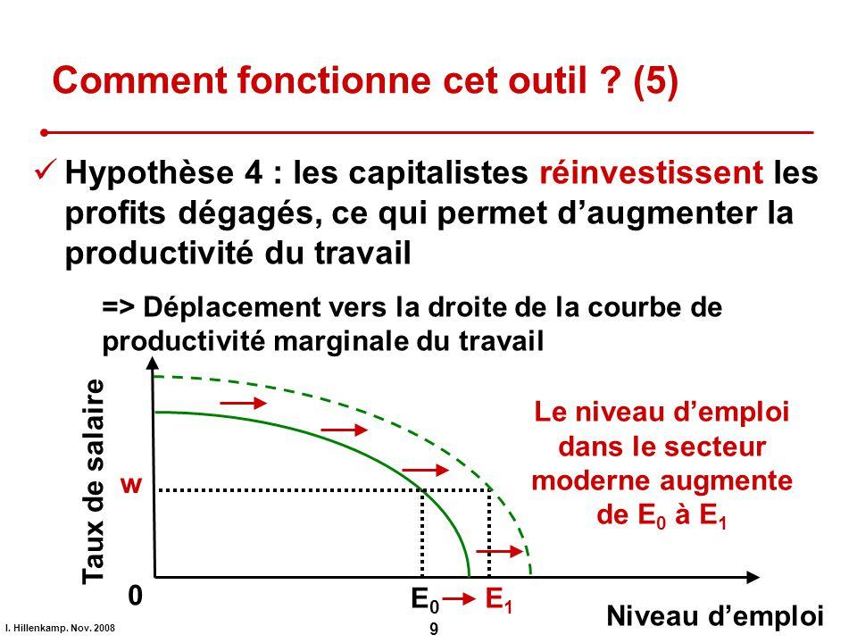 I. Hillenkamp. Nov. 2008 9 Comment fonctionne cet outil ? (5) Hypothèse 4 : les capitalistes réinvestissent les profits dégagés, ce qui permet daugmen