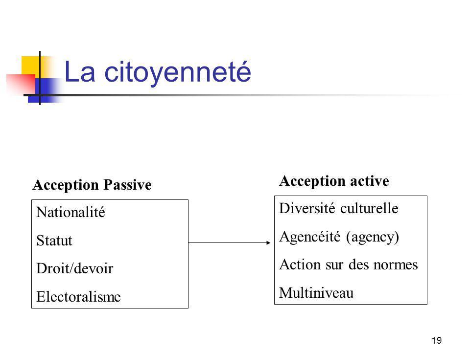 19 La citoyenneté Nationalité Statut Droit/devoir Electoralisme Diversité culturelle Agencéité (agency) Action sur des normes Multiniveau Acception Passive Acception active