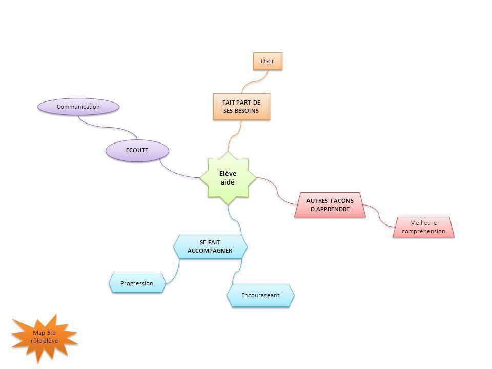 AUTRES FACONS D APPRENDRE AUTRES FACONS D APPRENDRE Meilleure compréhension SE FAIT ACCOMPAGNER Encourageant Progression ECOUTE Communication FAIT PART DE SES BESOINS Oser Map 5.b rôle élève Elève aidé