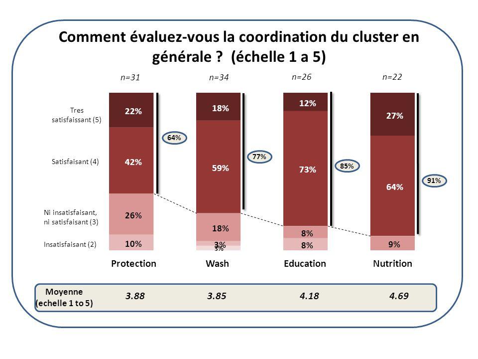 3% 10% 3% 8% 26% 18% 8% 9% 42% 59% 73% 64% 22% 18% 12% 27% ProtectionWashEducationNutrition 3.883.854.184.69 64% 77% 85% 91% n=31 n=34 n=26n=22 Moyenne (echelle 1 to 5) Tres satisfaissant (5) Satisfaisant (4) Ni insatisfaisant, ni satisfaisant (3) Insatisfaisant (2) Comment évaluez-vous la coordination du cluster en générale .