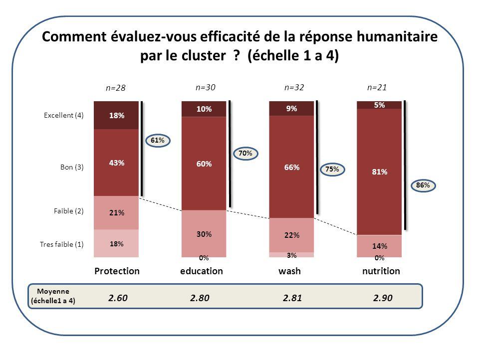 Comment évaluez-vous efficacité de la réponse au cholera par le cluster .