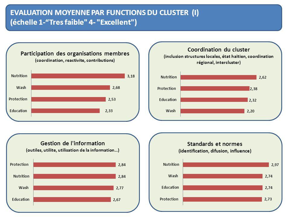 EVALUATION MOYENNE PAR FUNCTIONS DU CLUSTER (I) (échelle 1-Tres faible 4- Excellent )