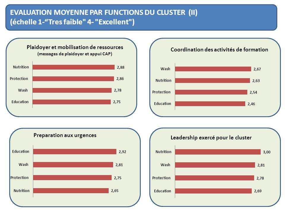 EVALUATION MOYENNE PAR FUNCTIONS DU CLUSTER (II) (échelle 1-Tres faible 4- Excellent )