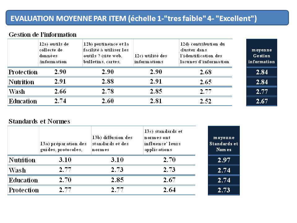 EVALUATION MOYENNE PAR ITEM (échelle 1-
