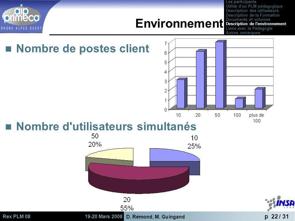 D. Rémond, M. Guingand p 22 / 31 Rex PLM 08 19-20 Mars 2008 Environnement Nombre de postes client Nombre d'utilisateurs simultanés Les participants Ut
