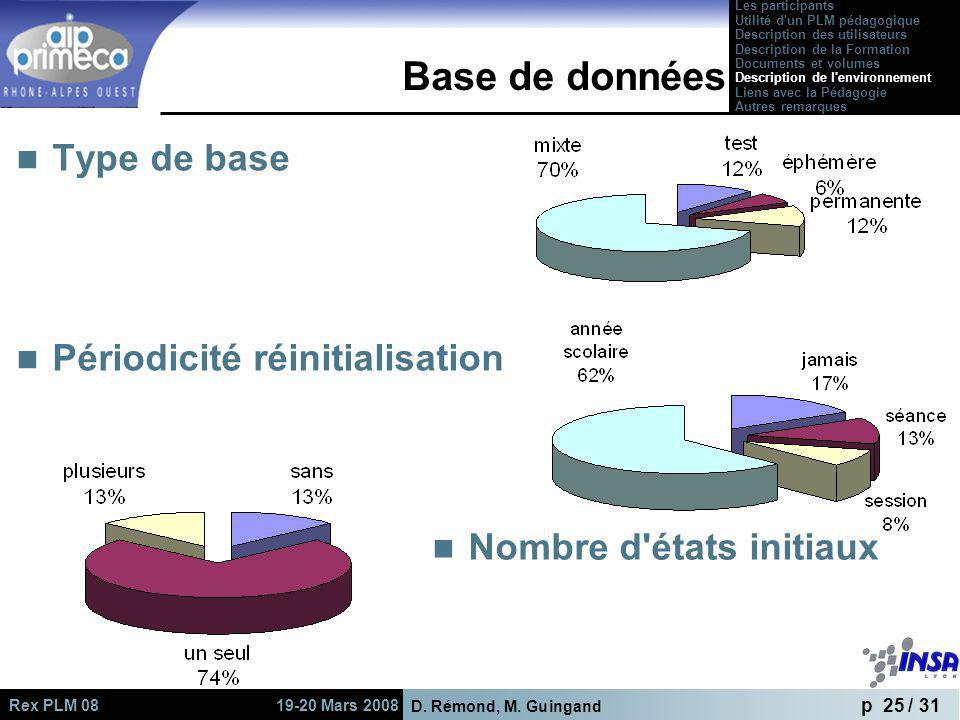 D. Rémond, M. Guingand p 25 / 31 Rex PLM 08 19-20 Mars 2008 Base de données Type de base Périodicité réinitialisation Nombre d'états initiaux Les part