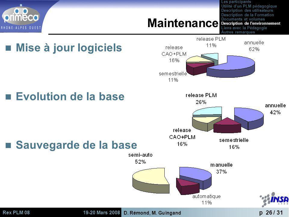 D. Rémond, M. Guingand p 26 / 31 Rex PLM 08 19-20 Mars 2008 Maintenance Mise à jour logiciels Evolution de la base Sauvegarde de la base Les participa