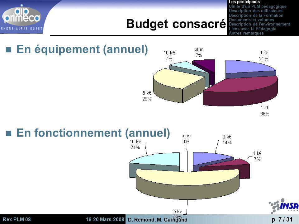D. Rémond, M. Guingand p 7 / 31 Rex PLM 08 19-20 Mars 2008 Budget consacré En équipement (annuel) En fonctionnement (annuel) Les participants Utilité