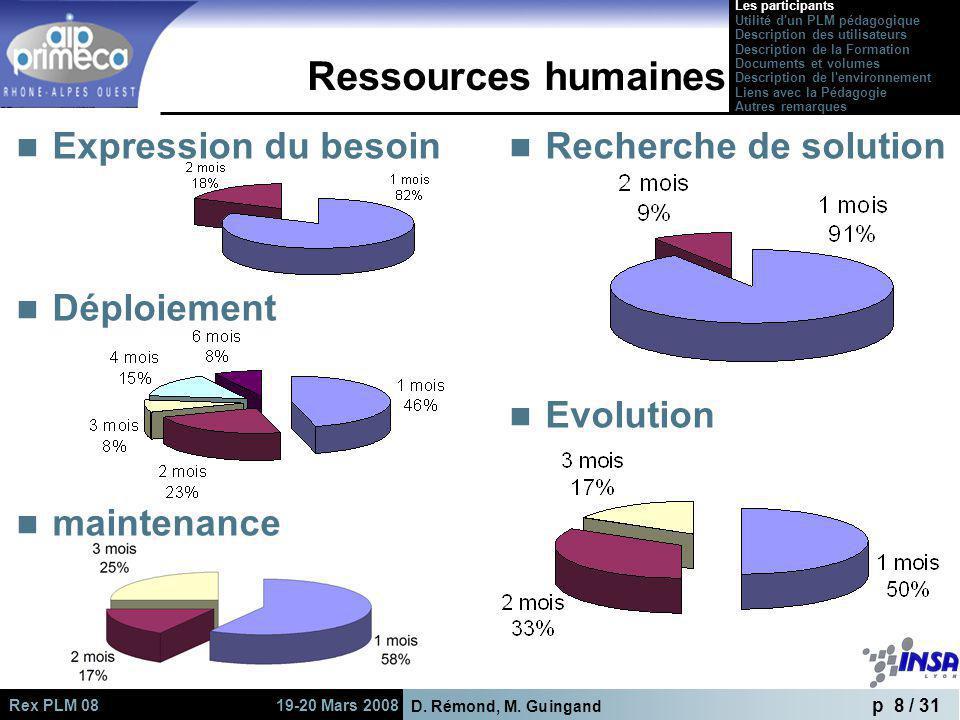 D. Rémond, M. Guingand p 8 / 31 Rex PLM 08 19-20 Mars 2008 Recherche de solution Evolution Ressources humaines Expression du besoin Déploiement mainte