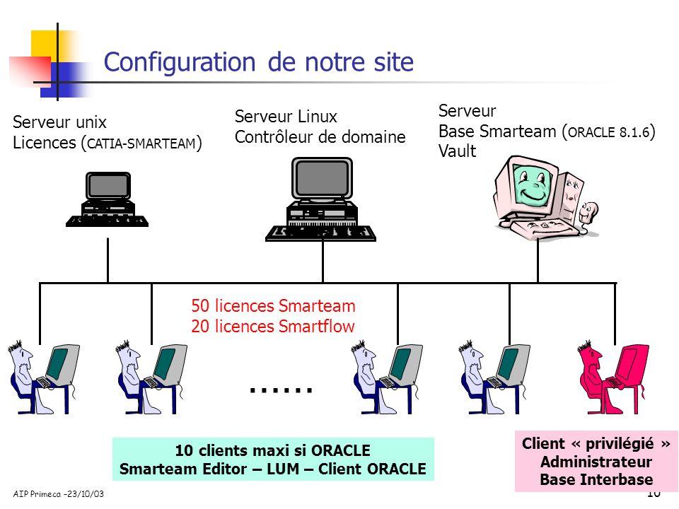 10 AIP Primeca –23/10/03 Configuration de notre site …… Serveur Linux Contrôleur de domaine Serveur Base Smarteam ( ORACLE 8.1.6 ) Vault Serveur unix