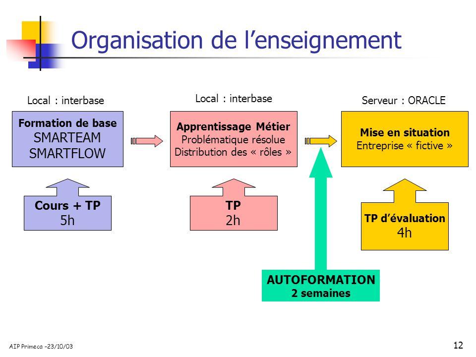 12 AIP Primeca –23/10/03 AUTOFORMATION 2 semaines Organisation de lenseignement Formation de base SMARTEAM SMARTFLOW Cours + TP 5h Local : interbase A
