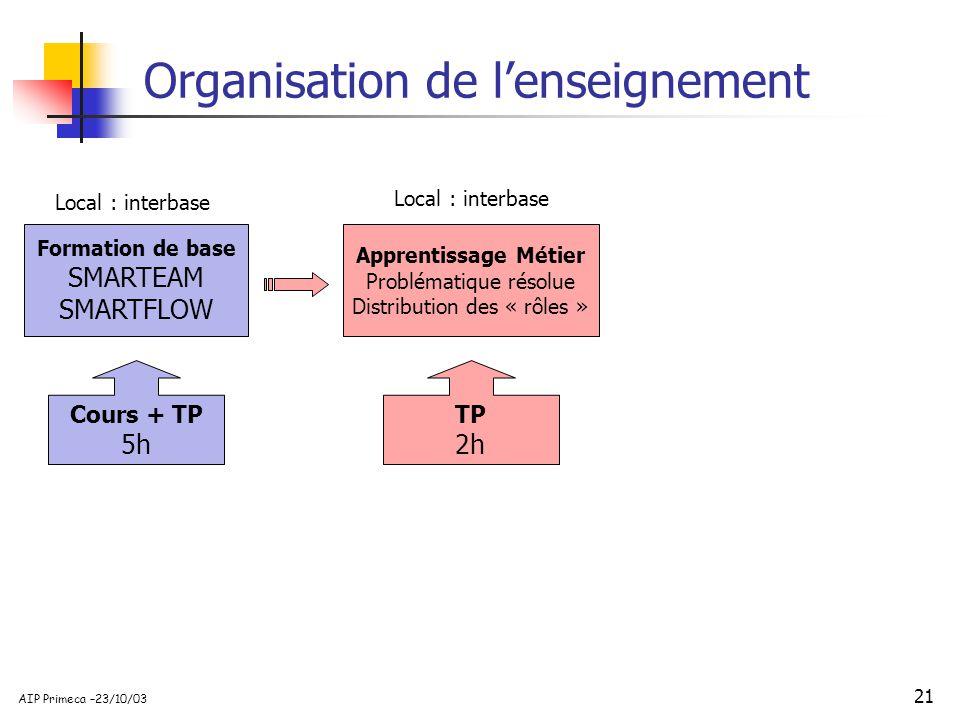 21 AIP Primeca –23/10/03 Organisation de lenseignement Formation de base SMARTEAM SMARTFLOW Cours + TP 5h Local : interbase Apprentissage Métier Probl