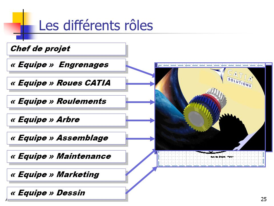 25 AIP Primeca –23/10/03 « Equipe » Engrenages « Equipe » Roues CATIA « Equipe » Roulements « Equipe » Arbre « Equipe » Assemblage Chef de projet « Equipe » Maintenance « Equipe » Marketing « Equipe » Dessin Les différents rôles