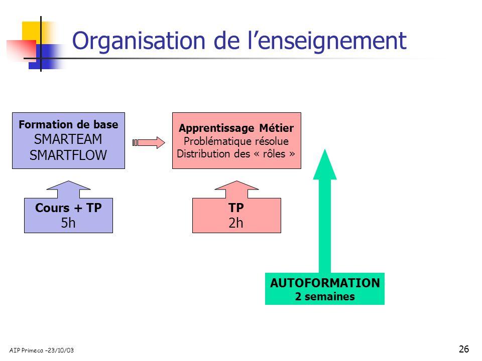 26 AIP Primeca –23/10/03 Formation de base SMARTEAM SMARTFLOW Cours + TP 5h Apprentissage Métier Problématique résolue Distribution des « rôles » TP 2