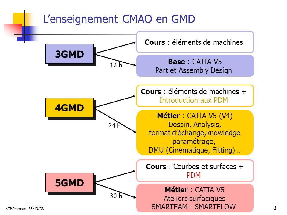 3 AIP Primeca –23/10/03 Lenseignement CMAO en GMD 3GMD 12 h Base : CATIA V5 Part et Assembly Design Cours : éléments de machines 4GMD 24 h Métier : CA