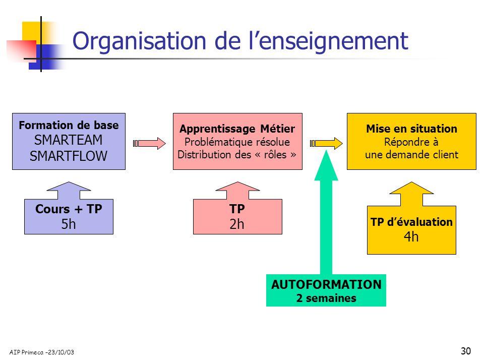 30 AIP Primeca –23/10/03 Formation de base SMARTEAM SMARTFLOW Cours + TP 5h Apprentissage Métier Problématique résolue Distribution des « rôles » TP 2