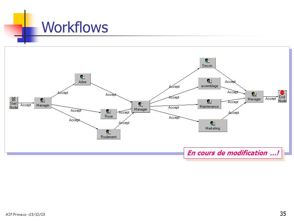 35 AIP Primeca –23/10/03 Workflows En cours de modification …!