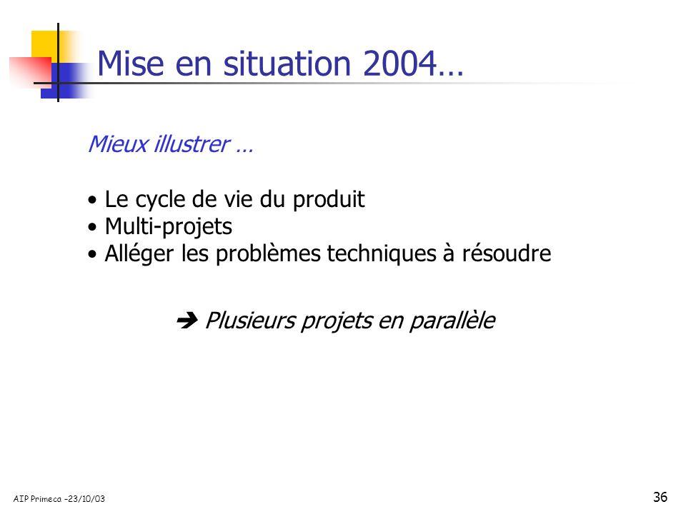36 AIP Primeca –23/10/03 Mise en situation 2004… Mieux illustrer … Le cycle de vie du produit Multi-projets Alléger les problèmes techniques à résoudr