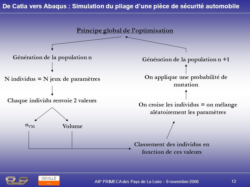 De Catia vers Abaqus : Simulation du pliage dune pièce de sécurité automobile AIP PRIMECA des Pays de La Loire – 9 novembre 2006 12 Principe global de