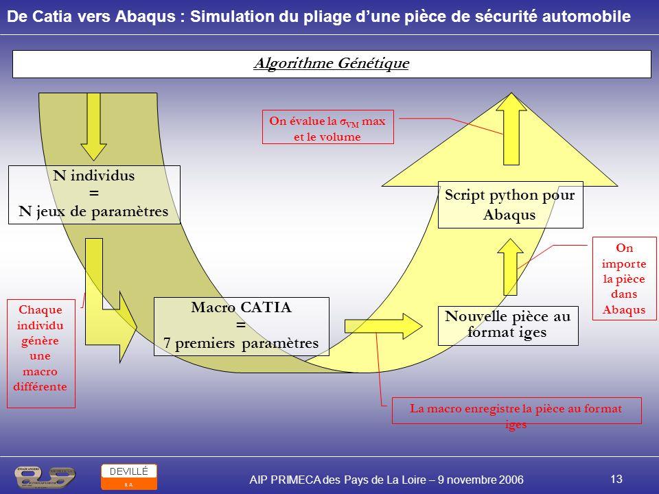 De Catia vers Abaqus : Simulation du pliage dune pièce de sécurité automobile AIP PRIMECA des Pays de La Loire – 9 novembre 2006 13 Algorithme Génétiq
