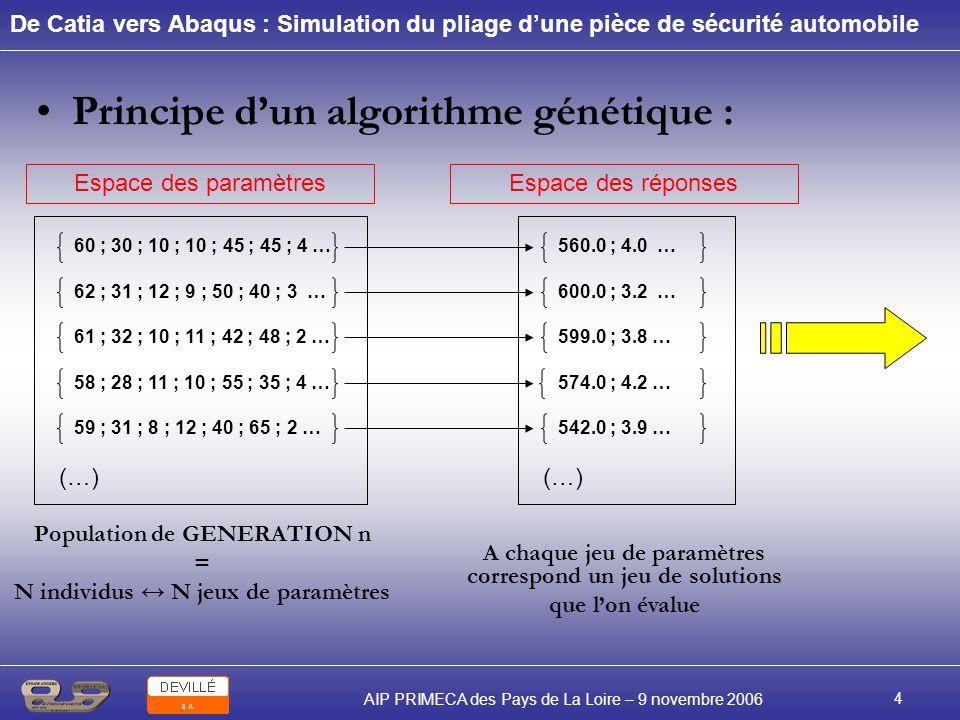 De Catia vers Abaqus : Simulation du pliage dune pièce de sécurité automobile AIP PRIMECA des Pays de La Loire – 9 novembre 2006 4 Principe dun algori