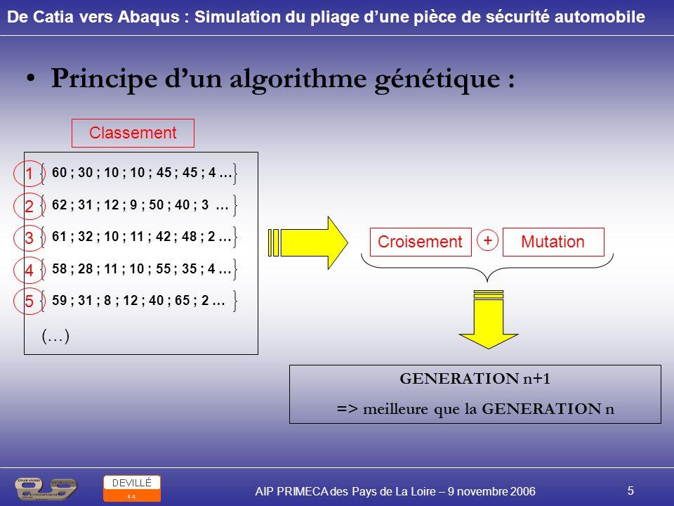 De Catia vers Abaqus : Simulation du pliage dune pièce de sécurité automobile AIP PRIMECA des Pays de La Loire – 9 novembre 2006 5 Principe dun algori